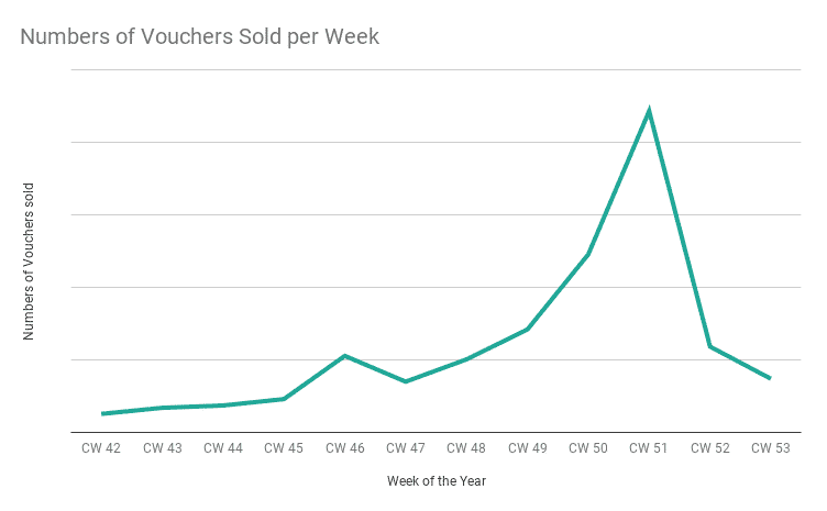 Numbers of vouchers sold per week graphic
