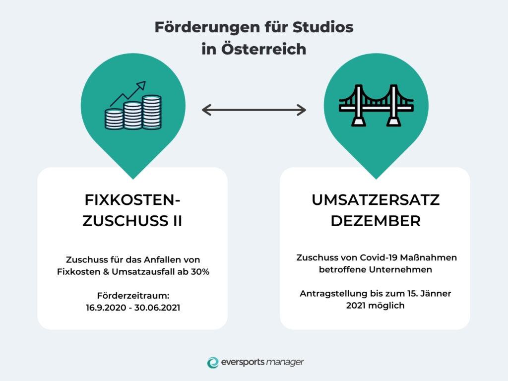 Fixkostenzuschuss für Studios