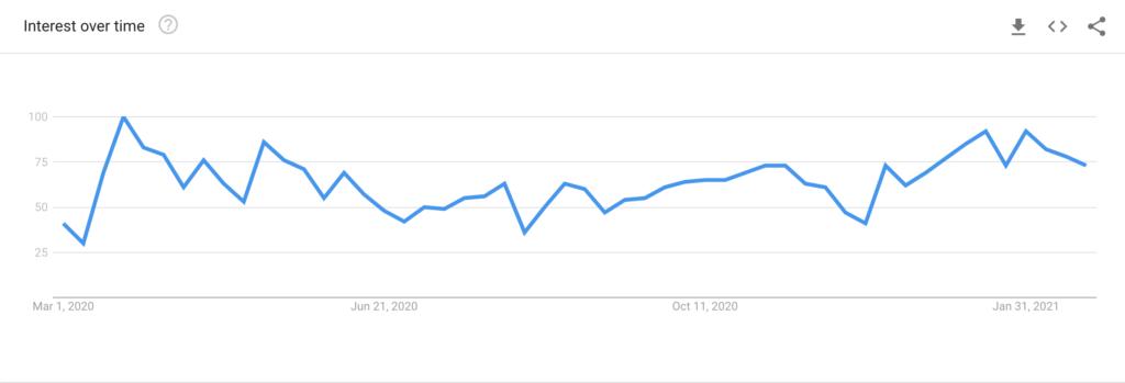 Grafiek met het aantal keer dat de term 'yoga' het voorbije jaar op YouTube werd gezocht