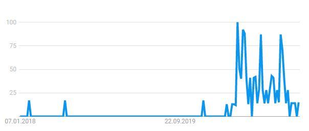 Google Trends Suchanfragen zu Hygienekonzept